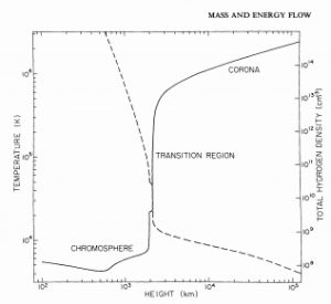 """graph titled """"Mass and Energy flow"""""""