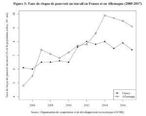 Graph of Taux de risque de pauvreté au travail en France et en Allemagne (2005-2017)