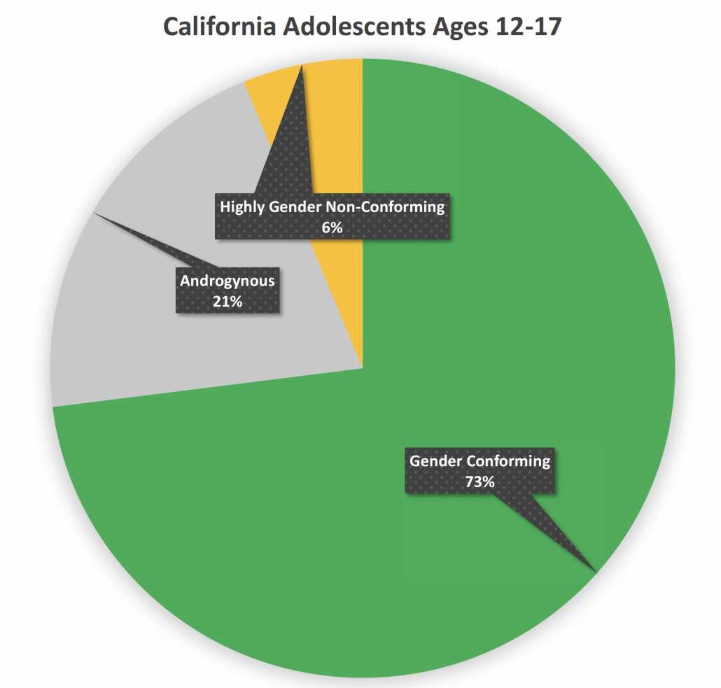 A chart of gender conforming, androgynous, and highly gender non-conforming adolescents in California.