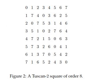 A Tuscan-2 square of order 8