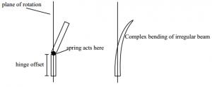 Physics Graph of windmill
