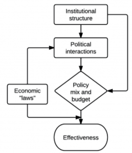 Flowchart showing the relationship between institutional structure and effectiveness